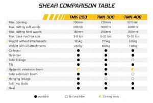 TMK Tree Shear model comparison